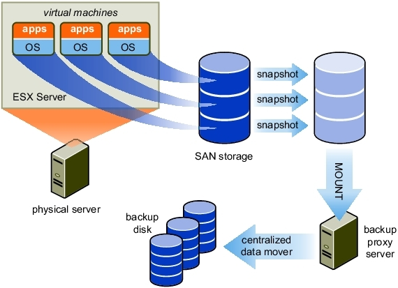 vmware figure11 consolidated backup vmware